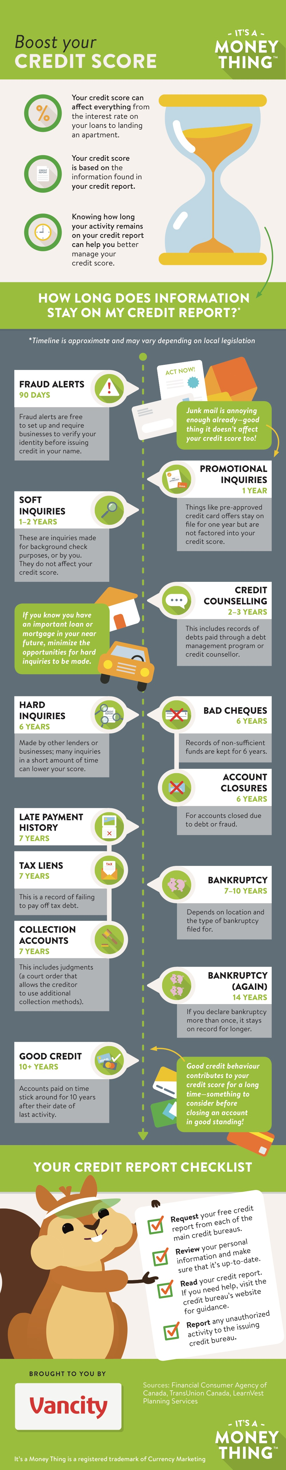 1) What your credit score means 2) 4 common credit score myths 3) 7 ways to boost your credit score 4) How to read a credit report 5) How long does info stay on your credit report