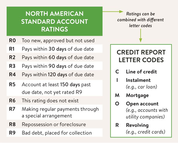 Credit report codes and ratings