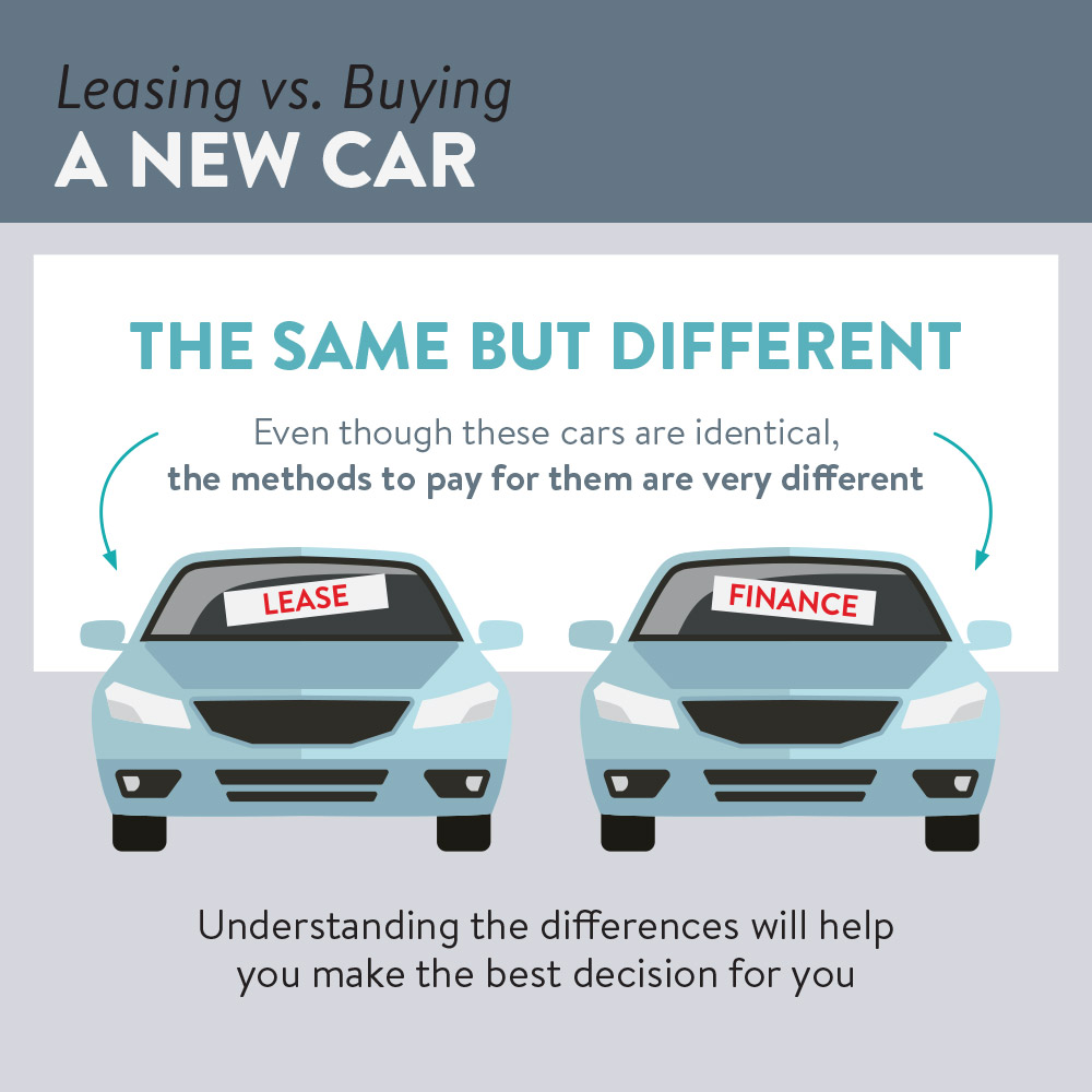 What'S The Difference Between Financing And Leasing A Car >> Lease Vs Finance Understand Your Car Buying Options Good