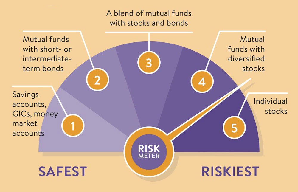 Investing and risk