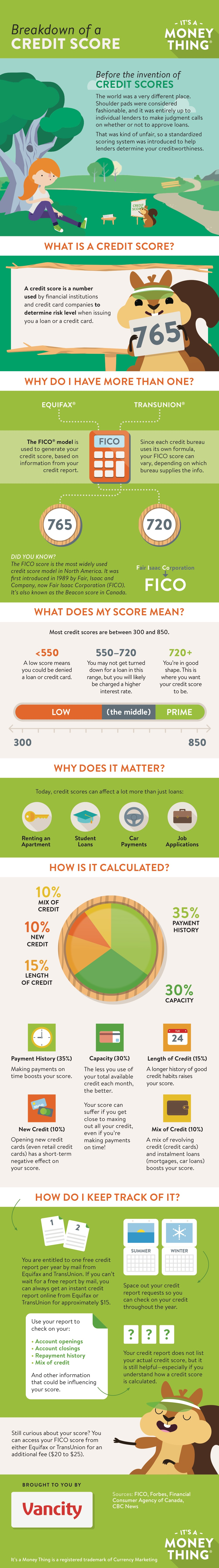 Infographic: Credit score breakdown
